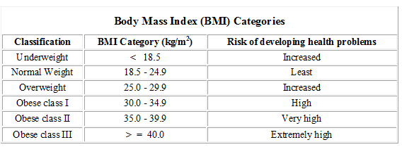 Your Body Mass Index. What's Your Number?