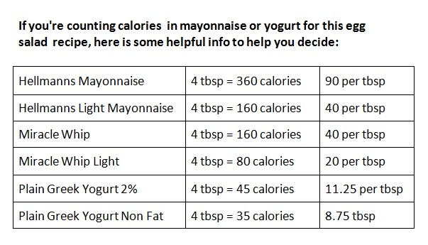 Calories in Mayo