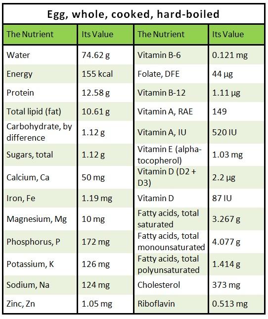 Egg Nutrition Chart