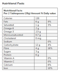 Holy Crap Nutritional Facts