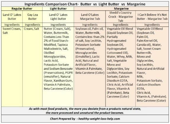 Butter vs Margarine Ingredients Chart
