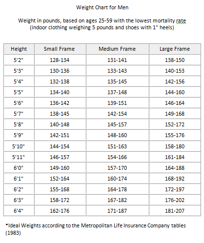 Ideal Body Weight Chart How Accurate Are They