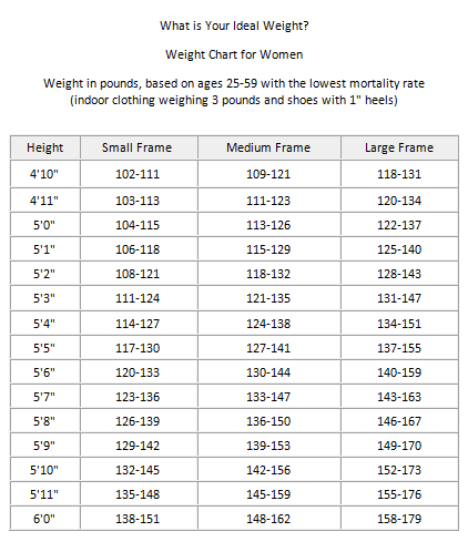 ideal weight chart female - Template