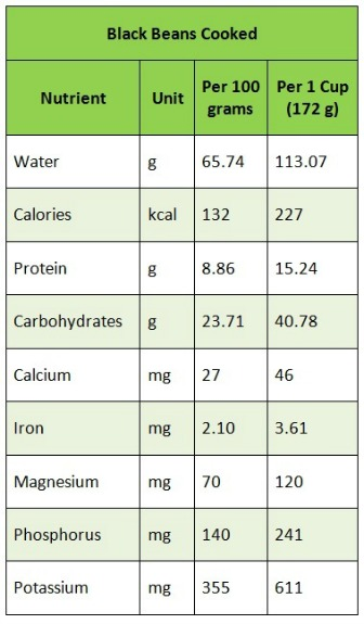 Black Bean Nutritional Chart